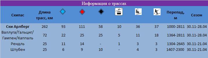 Санкт Антон Информация о трассах