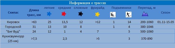 Кировск, информация о трассах