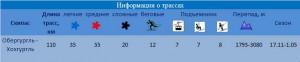 Обергургль / Хохгургль - информация о трассах