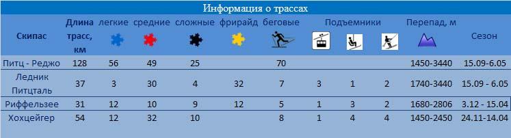 Питцталь / Pitztall - информация о трассах