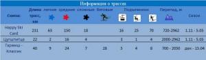 Гармиш Партенкирхен, Цугшпитце - Информация о трассах